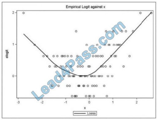 examscode a00-240 exam questions q2