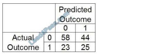 examscode a00-240 exam questions q8