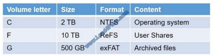 examscode 70-744 q12