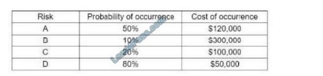 comptia cs0-002 exam questions q13